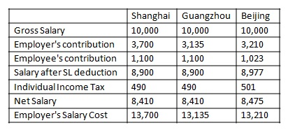 Table - Expatriate Social Insurance in China What Happens After 1 July 2011